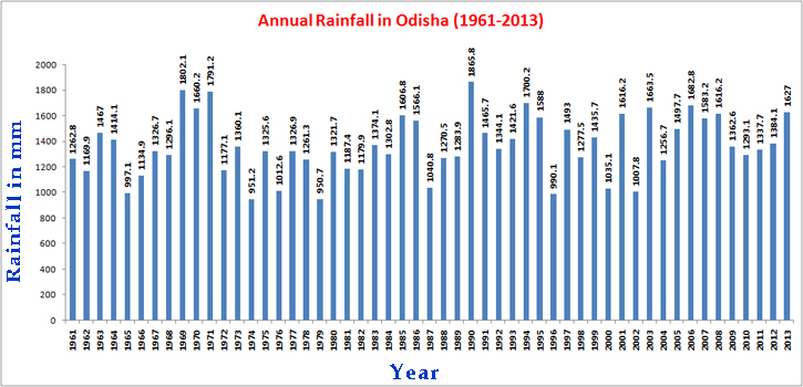 average rainfall in india