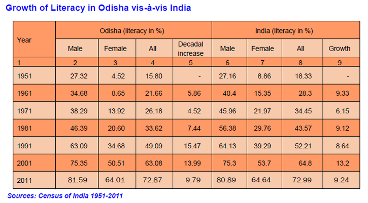 Growth of Literacy in Odisha vrs. India
