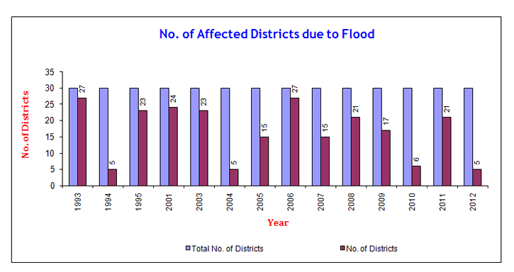 Flood Affected Districts